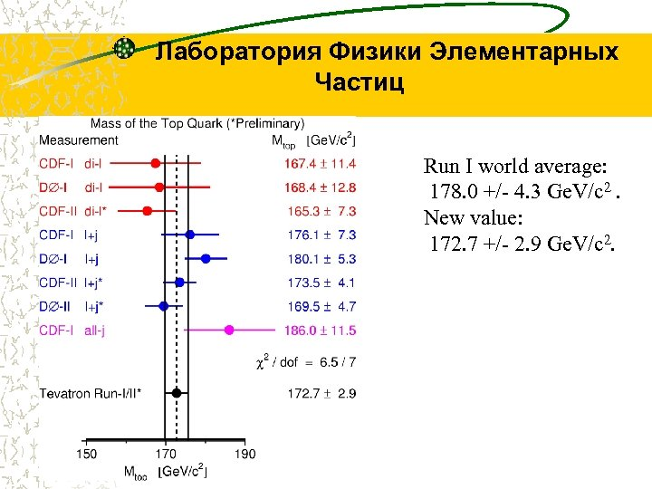 Лаборатория Физики Элементарных Частиц Run I world average: 178. 0 +/- 4. 3 Ge.