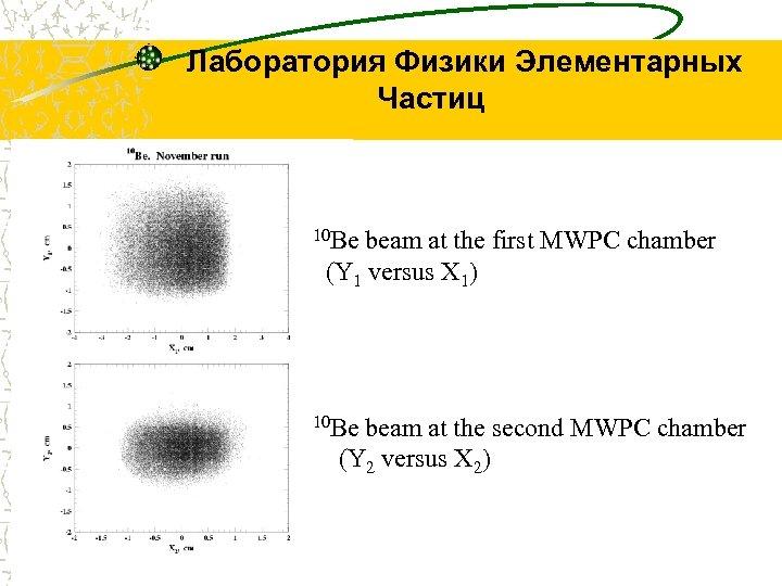 Лаборатория Физики Элементарных Частиц 10 Be beam at the first MWPC chamber (Y 1