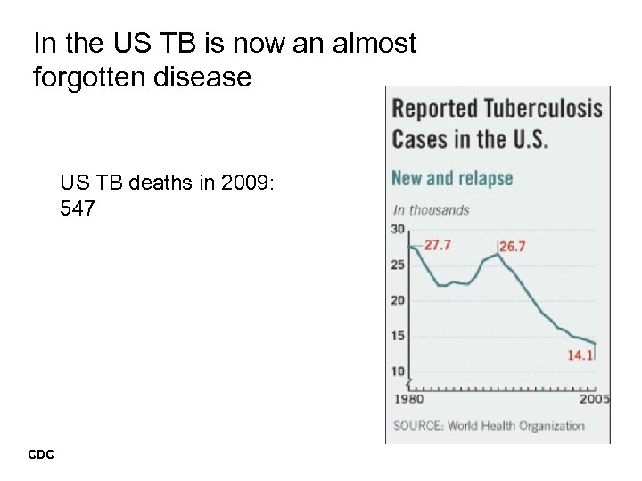 In the US TB is now an almost forgotten disease US TB deaths in