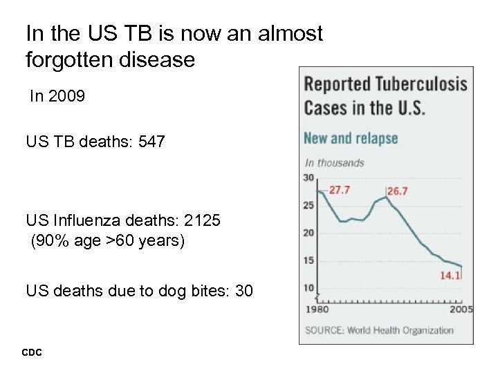 In the US TB is now an almost forgotten disease In 2009 US TB