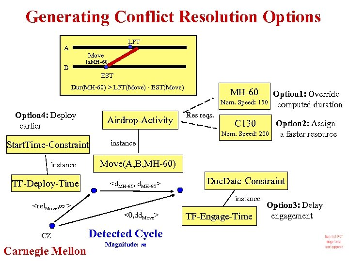 Generating Conflict Resolution Options LFT A Move 1 x. MH-60 B EST Dur(MH-60) >