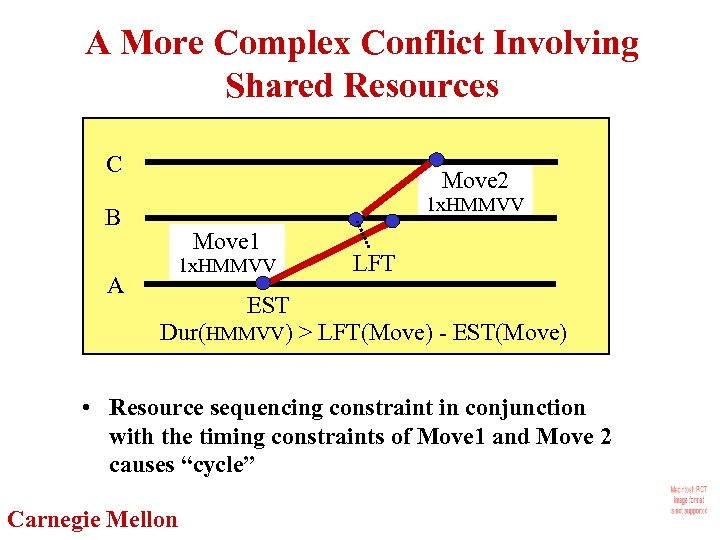 A More Complex Conflict Involving Shared Resources C Move 2 1 x. HMMVV B