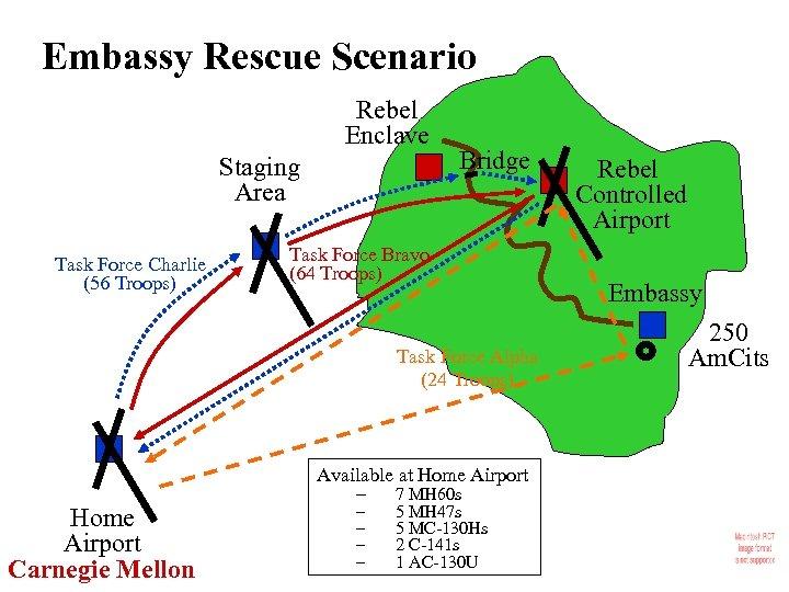 Embassy Rescue Scenario Rebel Enclave Staging Area Task Force Charlie (56 Troops) Bridge Task
