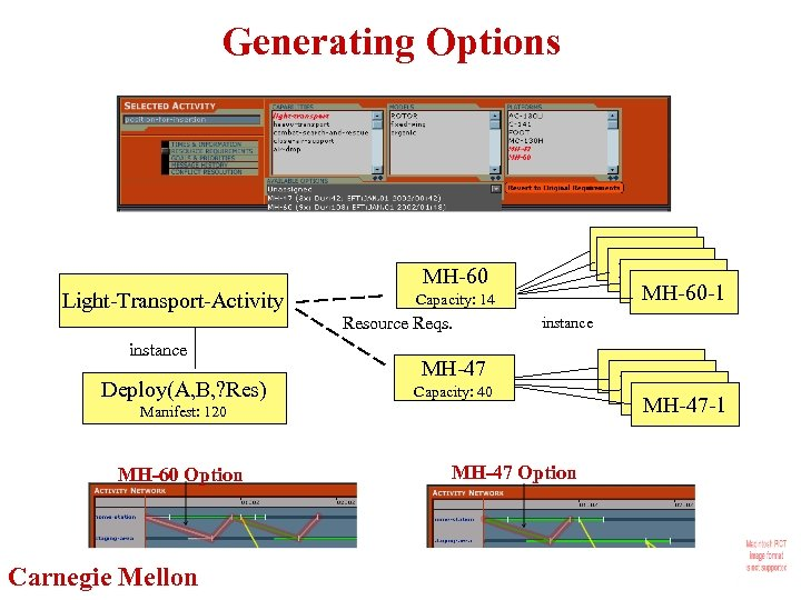 Generating Options Light-Transport-Activity MH-60 Capacity: 14 Resource Reqs. instance Deploy(A, B, ? Res) MH-60