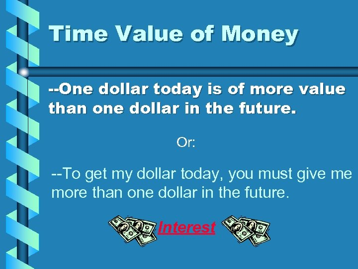 Time Value of Money --One dollar today is of more value than one dollar