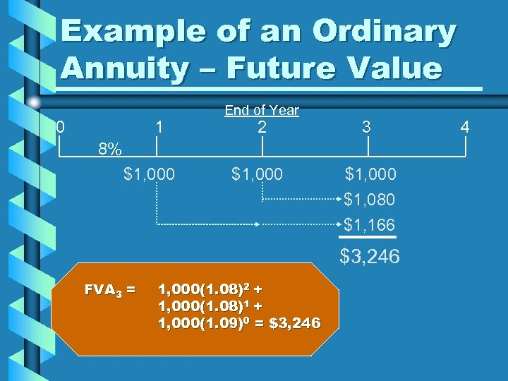 Example of an Ordinary Annuity – Future Value 0 1 End of Year 2