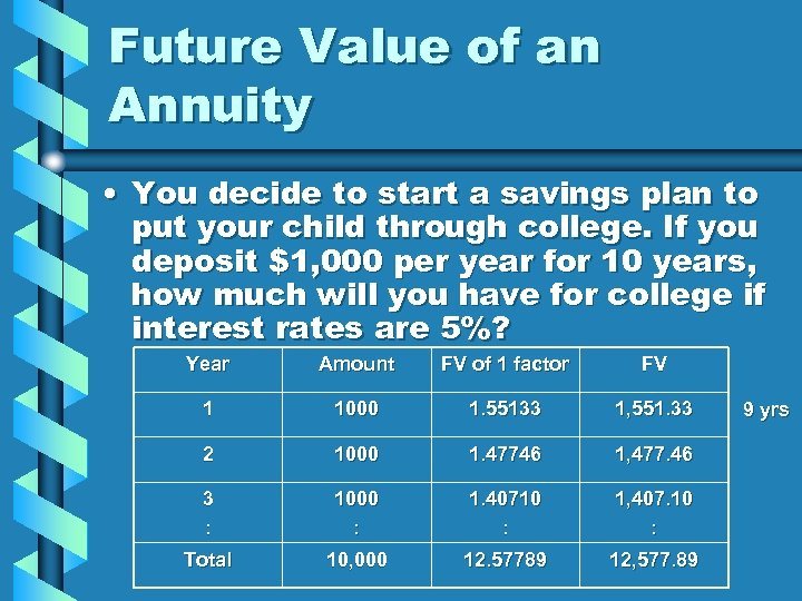 Future Value of an Annuity • You decide to start a savings plan to
