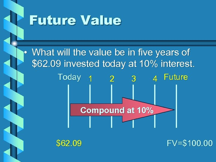 Future Value • What will the value be in five years of $62. 09