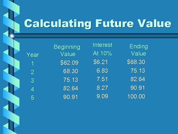 Calculating Future Value Year 1 2 3 4 5 Beginning Value $62. 09 68.