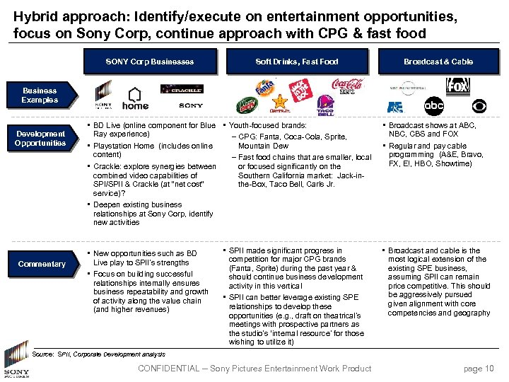 Hybrid approach: Identify/execute on entertainment opportunities, focus on Sony Corp, continue approach with CPG