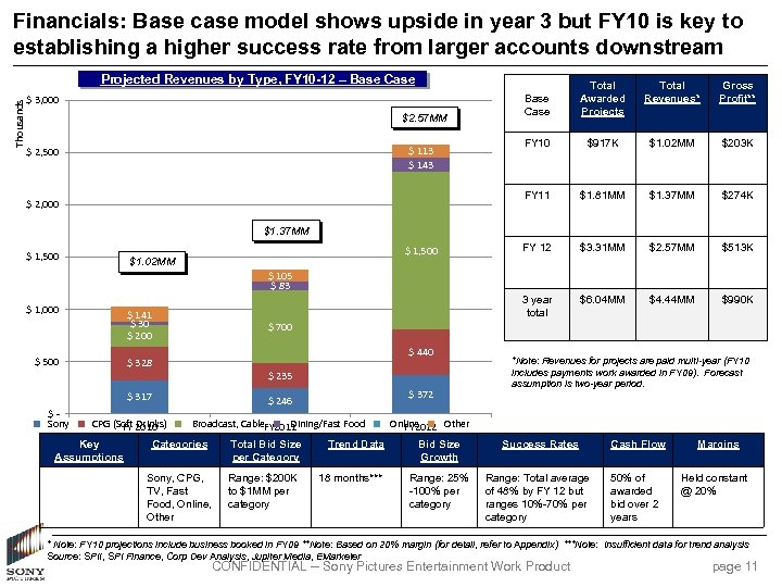Financials: Base case model shows upside in year 3 but FY 10 is key