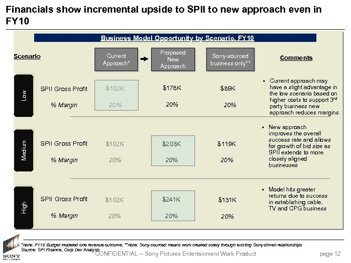 Financials show incremental upside to SPII to new approach even in FY 10 Business