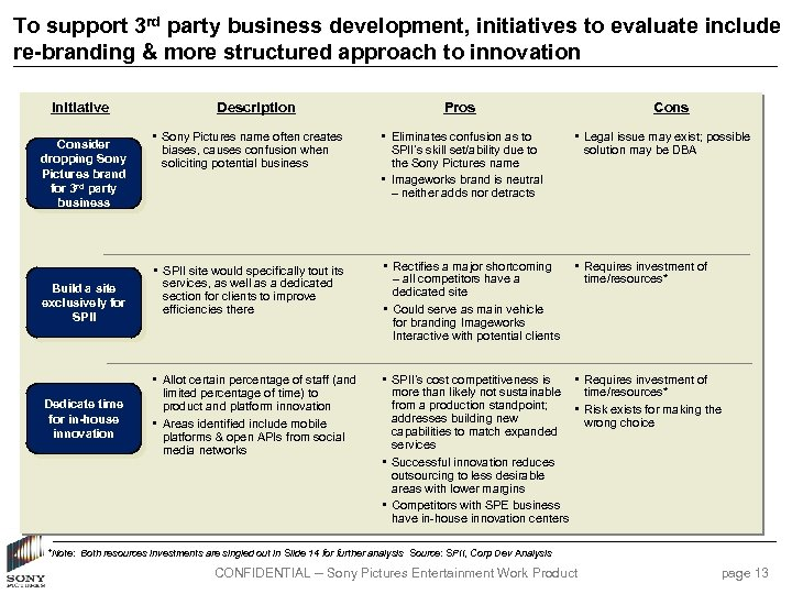 To support 3 rd party business development, initiatives to evaluate include re-branding & more