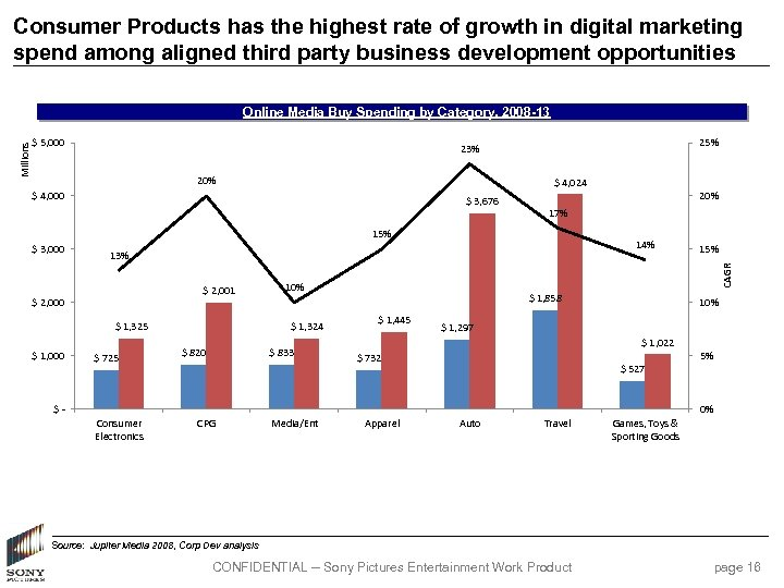 Consumer Products has the highest rate of growth in digital marketing spend among aligned