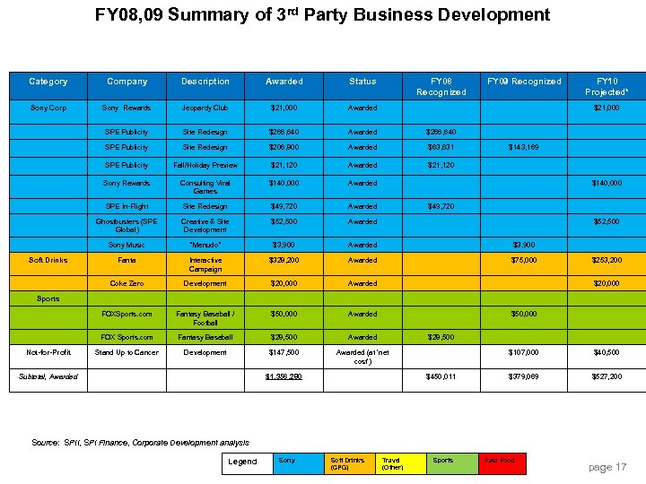 FY 08, 09 Summary of 3 rd Party Business Development Category Company Description Awarded