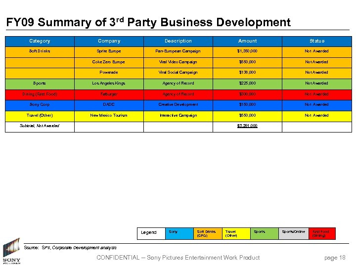 FY 09 Summary of 3 rd Party Business Development Category Company Description Amount Status