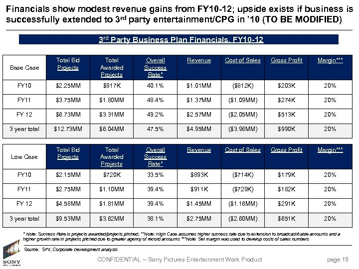 Financials show modest revenue gains from FY 10 -12; upside exists if business is