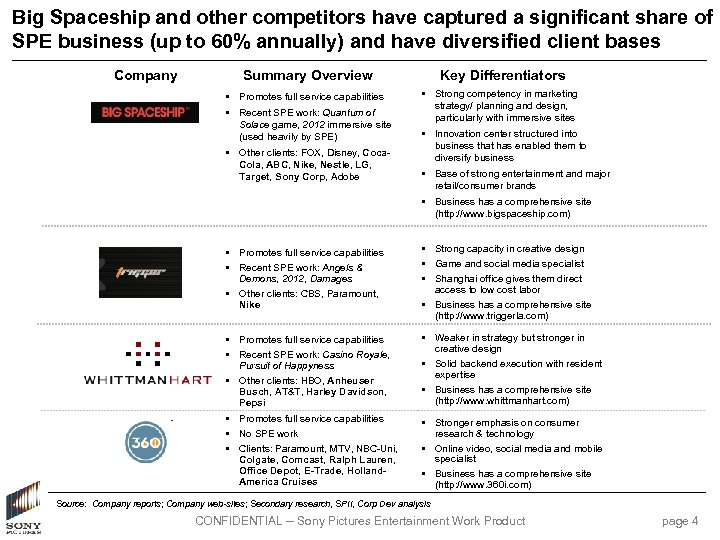 Big Spaceship and other competitors have captured a significant share of SPE business (up
