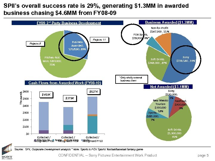 SPII's overall success rate is 29%, generating $1. 3 MM in awarded business chasing