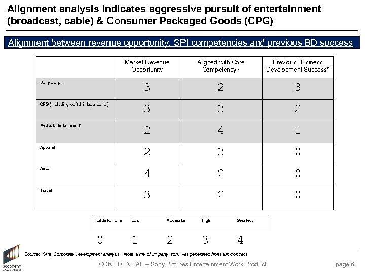 Alignment analysis indicates aggressive pursuit of entertainment (broadcast, cable) & Consumer Packaged Goods (CPG)