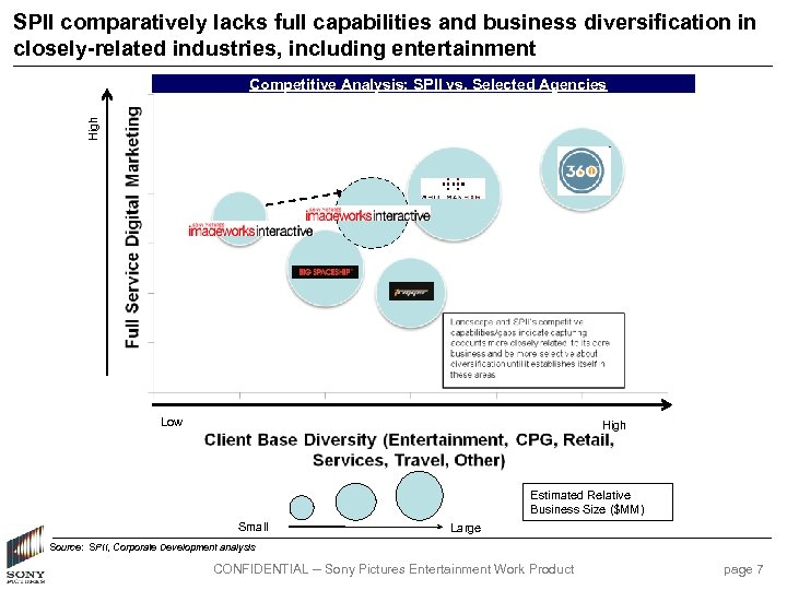 SPII comparatively lacks full capabilities and business diversification in closely-related industries, including entertainment High