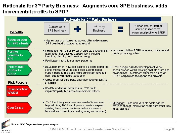 Rationale for 3 rd Party Business: Augments core SPE business, adds incremental profits to