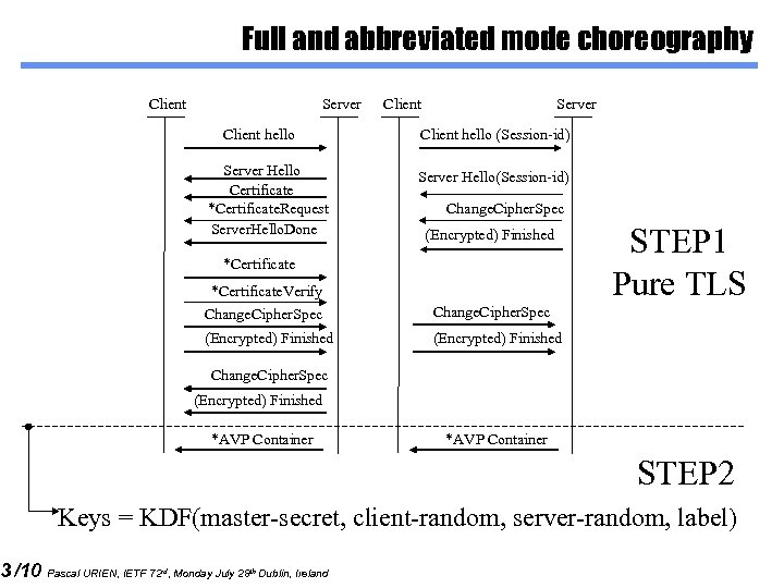 3 /10 Full and abbreviated mode choreography Client Server Client hello Server Hello Certificate