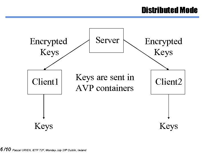 6 /10 Distributed Mode Server Encrypted Keys Client 1 Keys are sent in AVP