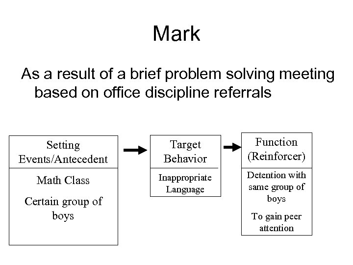 Mark As a result of a brief problem solving meeting based on office discipline
