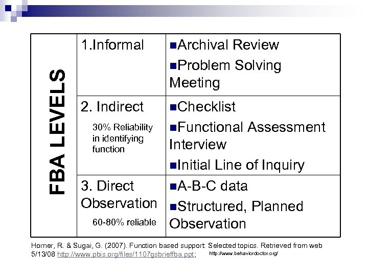 FBA LEVELS 1. Informal n. Archival 2. Indirect n. Checklist 30% Reliability in identifying