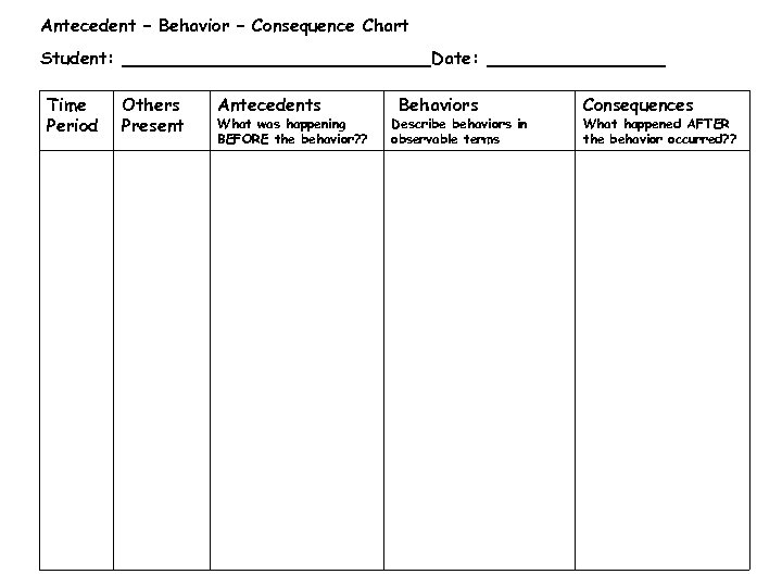 Antecedent – Behavior – Consequence Chart Student: Time Period Date: Others Present Antecedents What