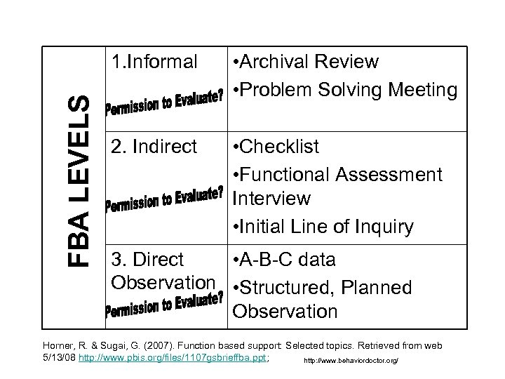 FBA LEVELS 1. Informal • Archival Review • Problem Solving Meeting 2. Indirect •