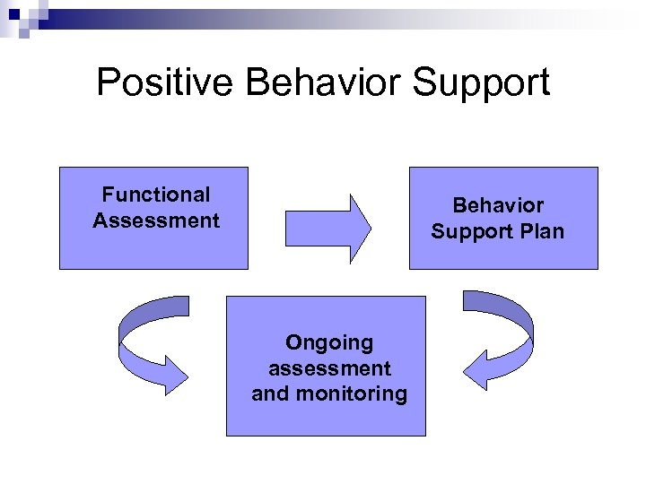 Positive Behavior Support Functional Assessment Behavior Support Plan Ongoing assessment and monitoring