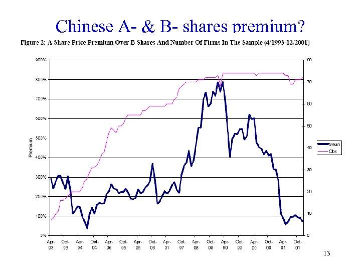 Chinese A- & B- shares premium? 13