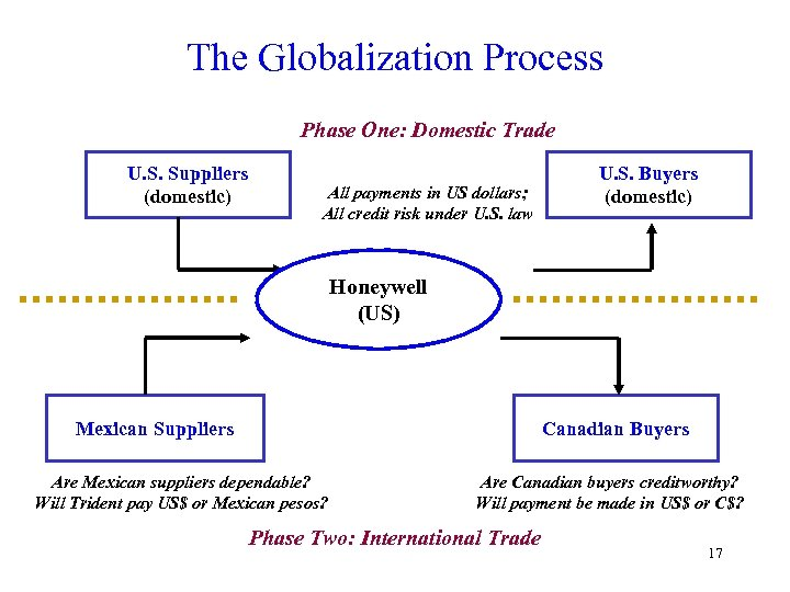 The Globalization Process Phase One: Domestic Trade U. S. Suppliers (domestic) All payments in