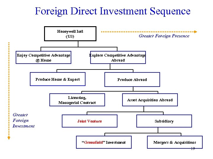 Foreign Direct Investment Sequence Honeywell Intl (US) Enjoy Competitive Advantage @ Home Greater Foreign