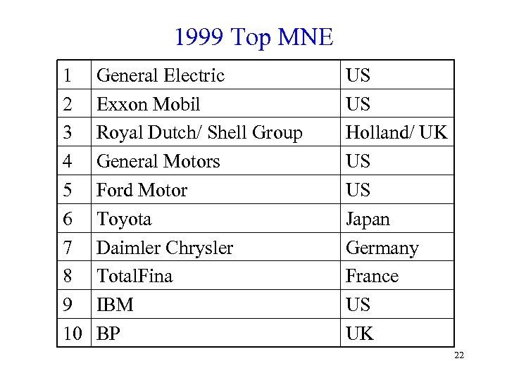 1999 Top MNE 1 2 3 4 5 6 7 8 9 10 General
