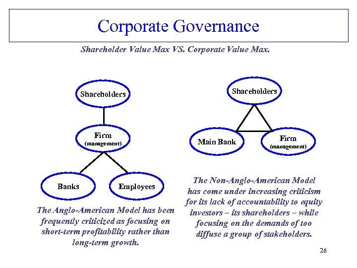 Corporate Governance Shareholder Value Max VS. Corporate Value Max. Shareholders Firm (management) Banks Employees