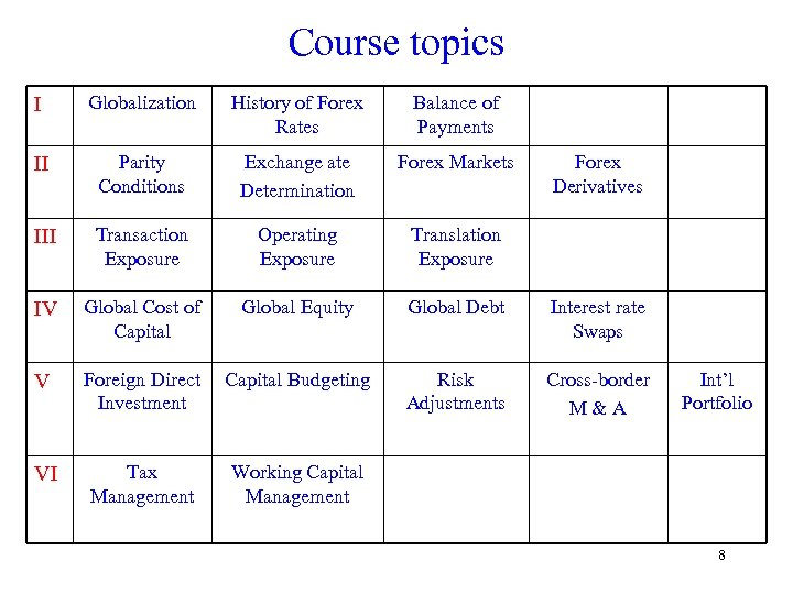 Course topics I Globalization History of Forex Rates Balance of Payments II Parity Conditions