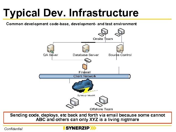Typical Dev. Infrastructure Common development code-base, development- and test environment Sending code, deploys, etc