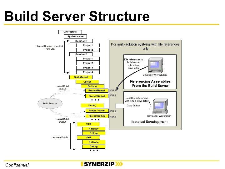 Build Server Structure Confidential