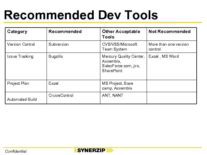 Recommended Dev Tools Category Recommended Other Acceptable Tools Not Recommended Version Control Subversion CVS/VSS/Microsoft