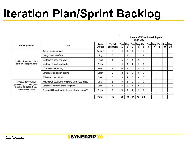 Iteration Plan/Sprint Backlog Confidential