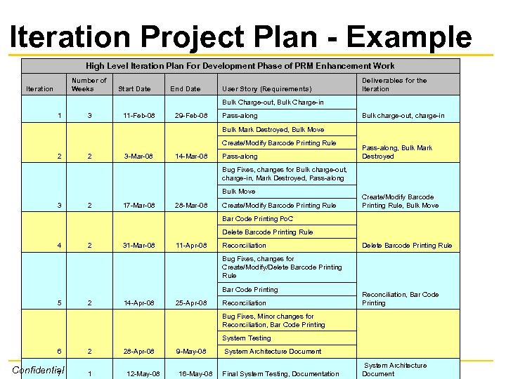 Iteration Project Plan - Example High Level Iteration Plan For Development Phase of PRM
