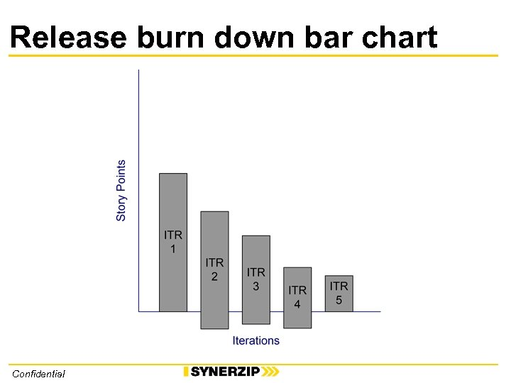 Release burn down bar chart Confidential