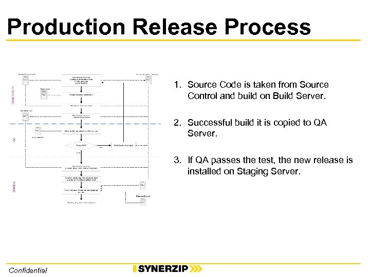 Production Release Process 1. Source Code is taken from Source Control and build on