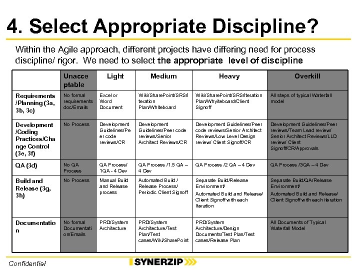 4. Select Appropriate Discipline? Within the Agile approach, different projects have differing need for