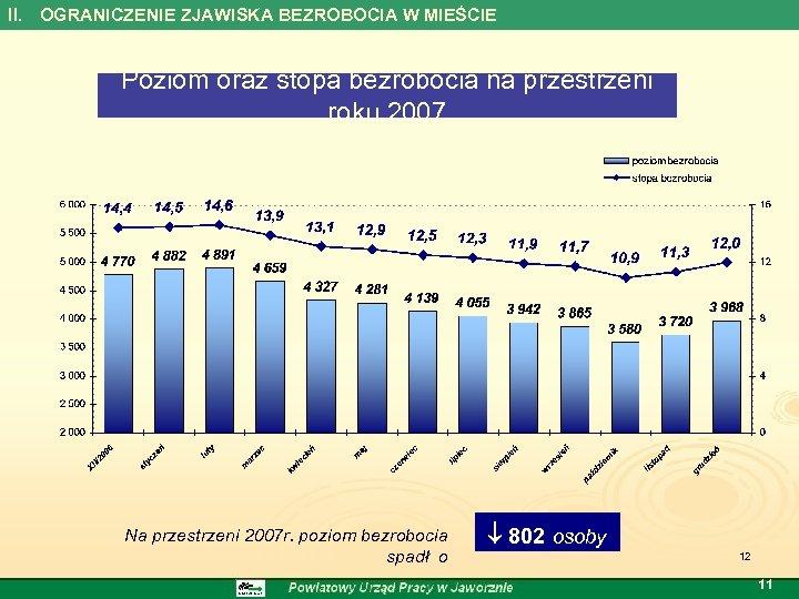 II. OGRANICZENIE ZJAWISKA BEZROBOCIA W MIEŚCIE Poziom oraz stopa bezrobocia na przestrzeni roku 2007
