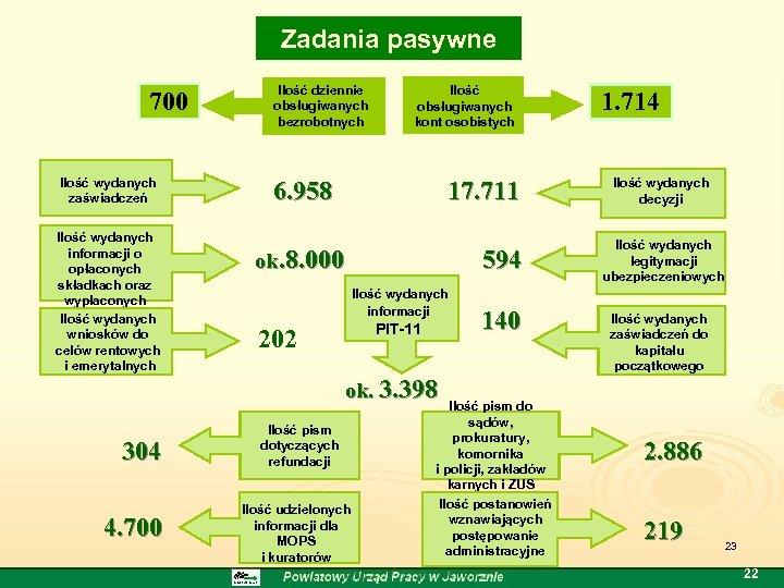 Zadania pasywne 700 Ilość wydanych zaświadczeń Ilość wydanych informacji o opłaconych składkach oraz wypłaconych