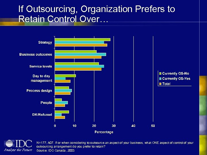 If Outsourcing, Organization Prefers to Retain Control Over… N=177; A 07. If or when